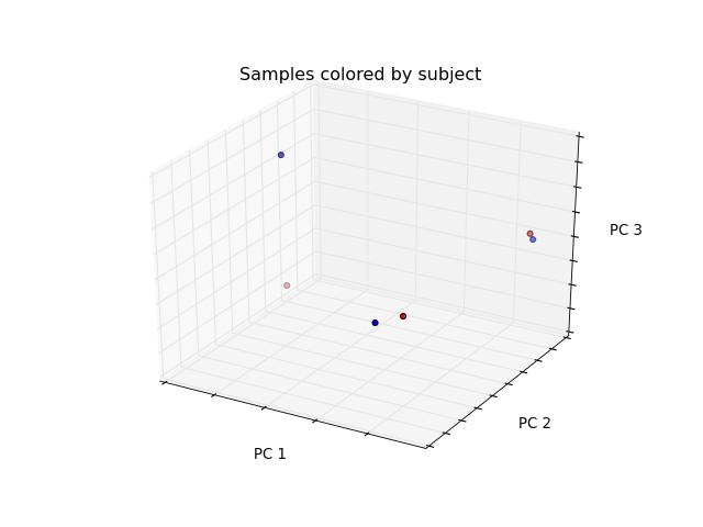 Beta diversity measures (skbio diversity beta) — scikit-bio 0 2 0